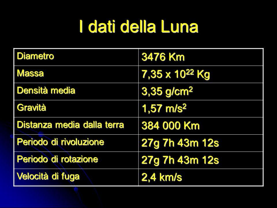 I dati della Luna Diametro 3476 Km Massa 7,35 x 10 22 Kg Densità media 3,35 g/cm 2 Gravità 1,57 m/s 2 Distanza media dalla terra 384 000 Km Periodo di