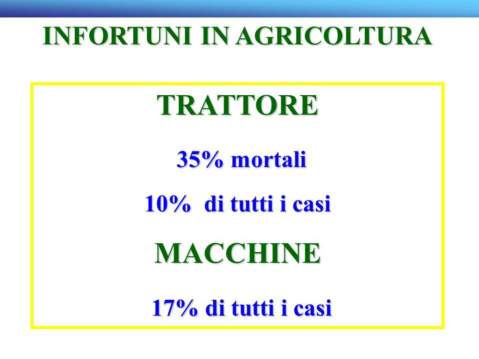 INFORTUNI IN AGRICOLTURA TRATTORE 35% mortali 35% mortali 10% di tutti i casi MACCHINE 17% di tutti i casi 17% di tutti i casi