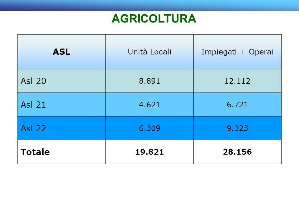 ASL Unità LocaliImpiegati + Operai Asl 20 8.89112.112 Asl 21 4.6216.721 Asl 22 6.3099.323 Totale 19.82128.156 AGRICOLTURA