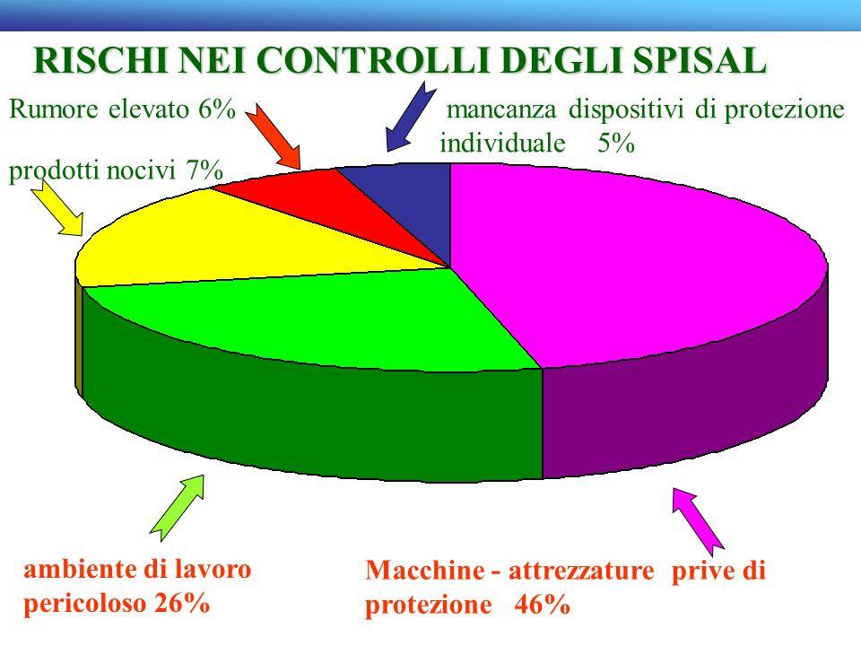 Macchine - attrezzature prive di protezione 46% ambiente di lavoro pericoloso 26% prodotti nocivi 7% Rumore elevato 6% mancanza dispositivi di protezi