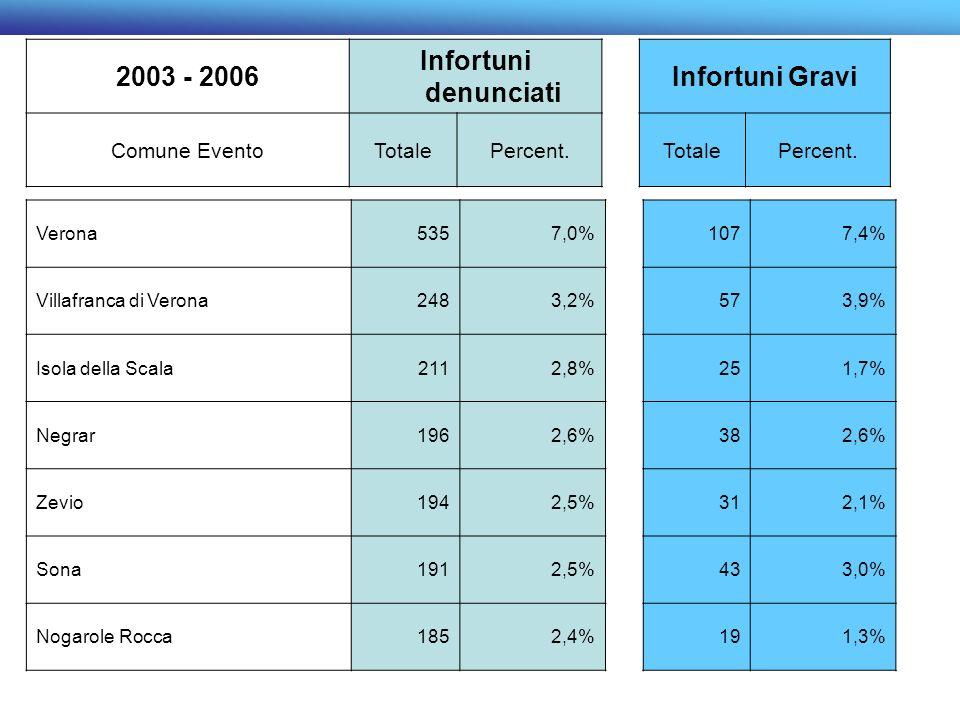 2003 - 2006 Infortuni denunciati Infortuni Gravi Comune EventoTotalePercent.TotalePercent. Verona5357,0%1077,4% Villafranca di Verona2483,2%573,9% Iso