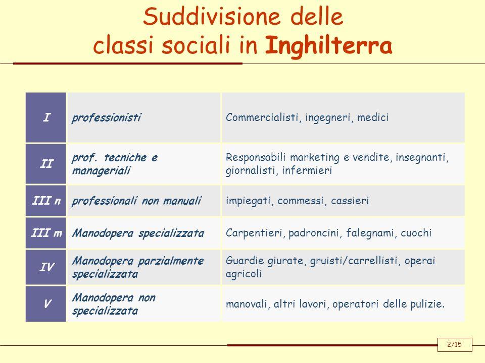 Suddivisione delle classi sociali in Inghilterra IprofessionistiCommercialisti, ingegneri, medici II prof.
