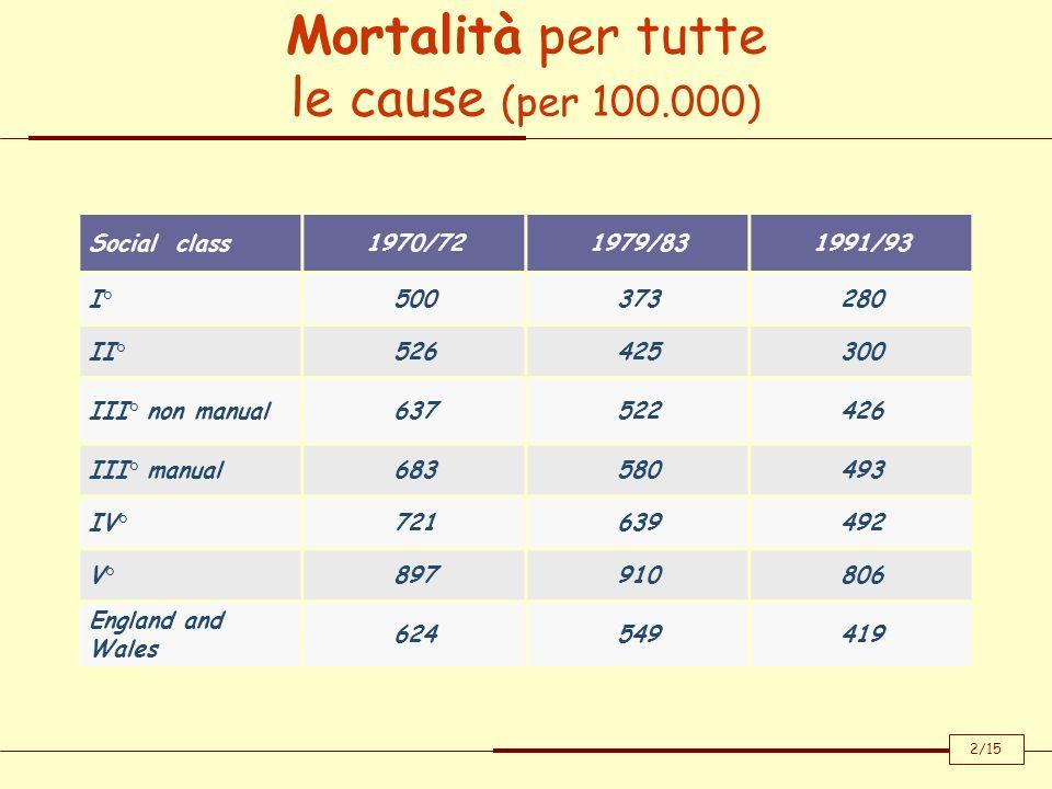 Mortalità per patologia cardiaca (per 100.000) Social class1970/721979/831991/93 I°19514481 II°19716892 III° non manual245208136 III° manual232218159 IV°232227156 V°243287235 England and Wales 209201127 2/15