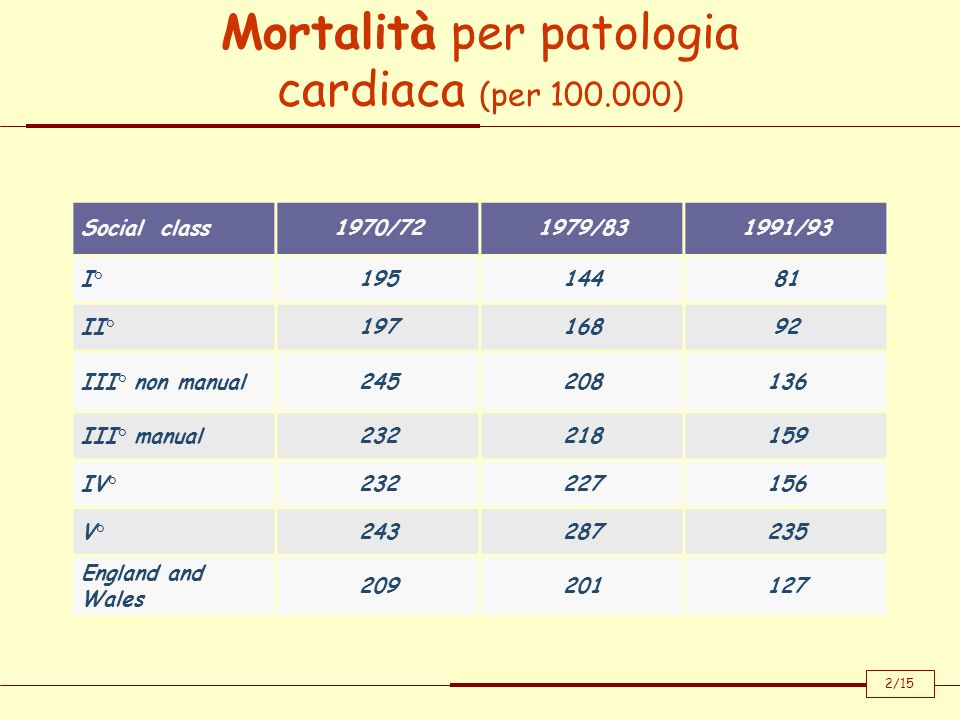 Mortalità per patologia cardiaca (per 100.000) Social class1970/721979/831991/93 I°19514481 II°19716892 III° non manual245208136 III° manual232218159