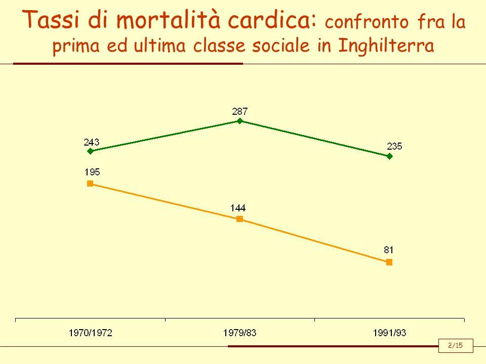 Tassi di mortalità cardica: confronto fra la prima ed ultima classe sociale in Inghilterra 2/15