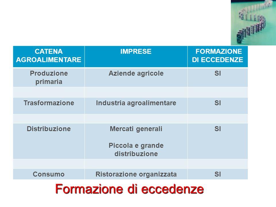 CATENA AGROALIMENTARE IMPRESE FORMAZIONE DI ECCEDENZE Produzione primaria Aziende agricoleSI TrasformazioneIndustria agroalimentareSI DistribuzioneMer