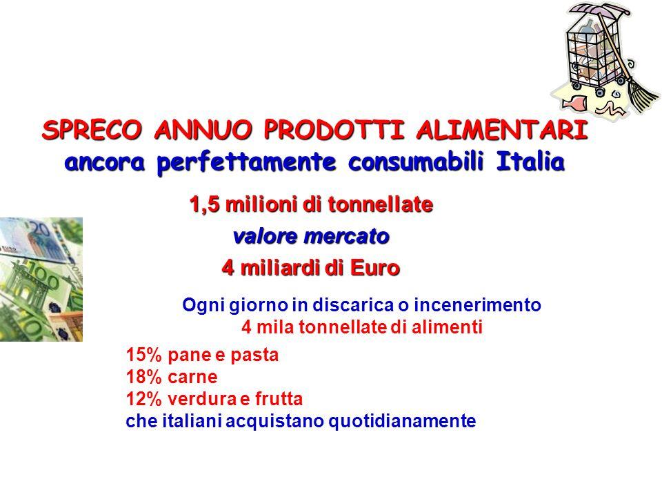 SPRECO ANNUO PRODOTTI ALIMENTARI ancora perfettamente consumabili Italia 1,5 milioni di tonnellate valore mercato 4 miliardi di Euro Ogni giorno in di