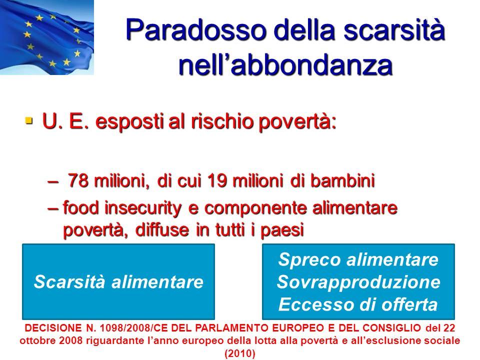 Paradosso della scarsità nellabbondanza U. E. esposti al rischio povertà: U. E. esposti al rischio povertà: – 78 milioni, di cui 19 milioni di bambini