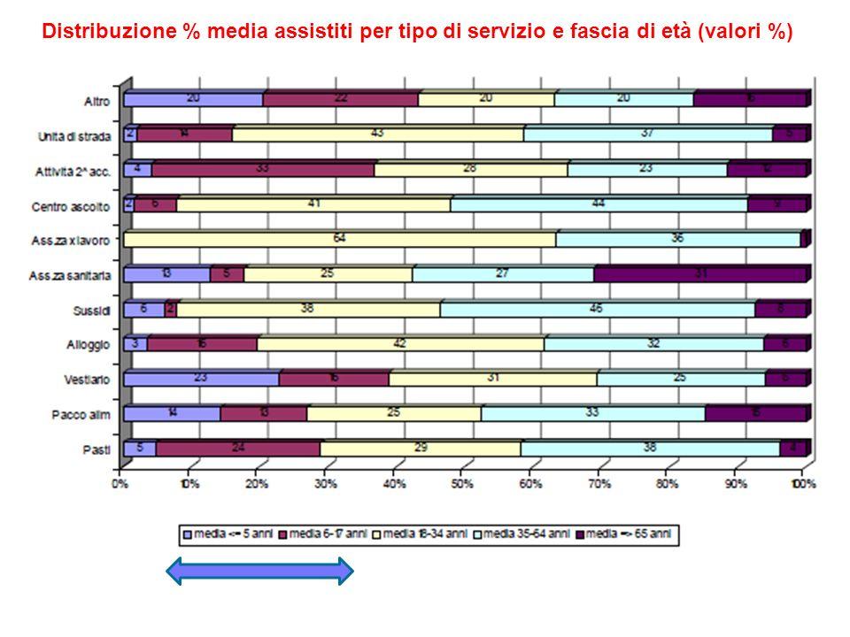 Distribuzione % media assistiti per tipo di servizio e fascia di età (valori %)