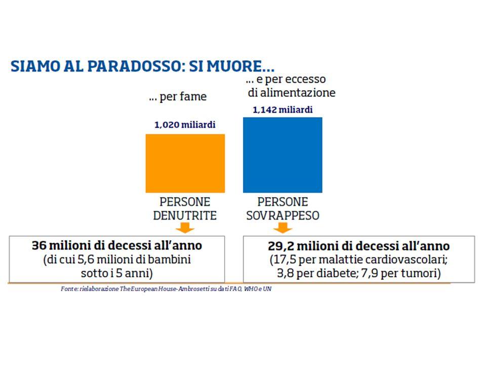 povertà alimentare principali ostacoli a dieta sana e bilanciata –costo –accessibilità –conoscenza