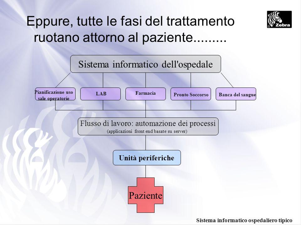 Eppure, tutte le fasi del trattamento ruotano attorno al paziente......... Sistema informatico dell'ospedale Pianificazione uso sale operatorie LAB Fa