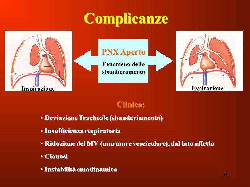 110 Complicanze Inspirazione Espirazione PNX Aperto Fenomeno dello sbandieramento Clinica: Deviazione Tracheale (sbanderiamento) Deviazione Tracheale