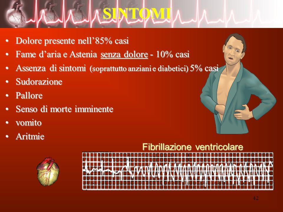 42 SINTOMI Fibrillazione ventricolare Dolore presente nell85% casiDolore presente nell85% casi Fame daria e Astenia senza dolore - 10% casiFame daria