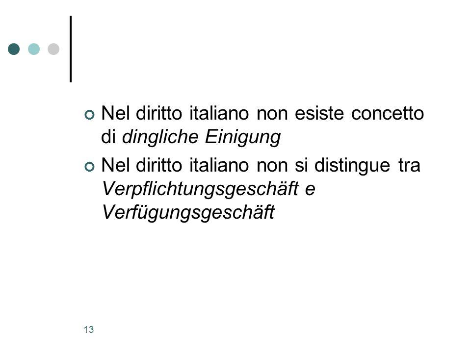 13 Nel diritto italiano non esiste concetto di dingliche Einigung Nel diritto italiano non si distingue tra Verpflichtungsgeschäft e Verfügungsgeschäf