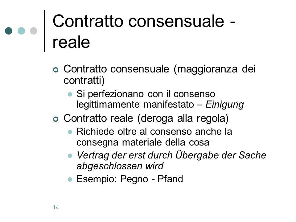 14 Contratto consensuale - reale Contratto consensuale (maggioranza dei contratti) Si perfezionano con il consenso legittimamente manifestato – Einigu