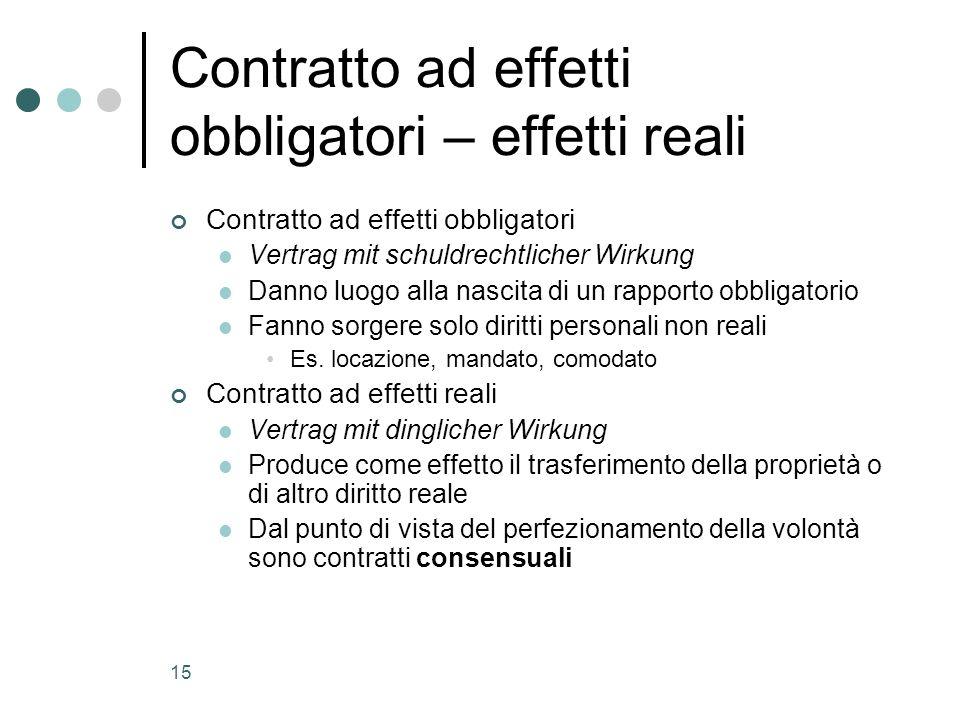 15 Contratto ad effetti obbligatori – effetti reali Contratto ad effetti obbligatori Vertrag mit schuldrechtlicher Wirkung Danno luogo alla nascita di