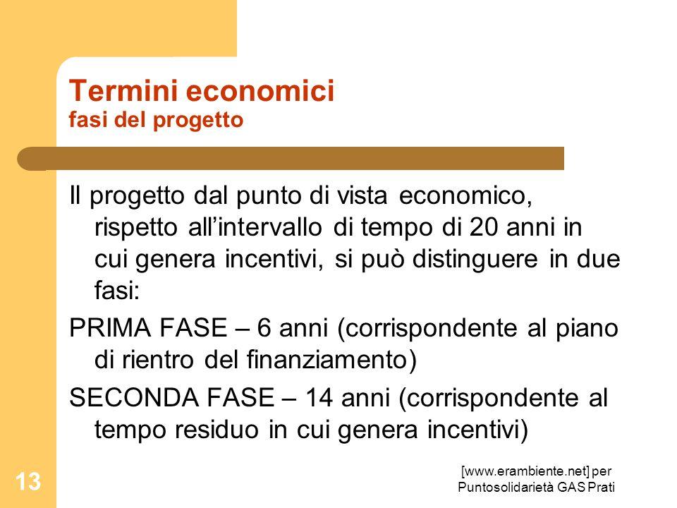 [www.erambiente.net] per Puntosolidarietà GAS Prati 13 Termini economici fasi del progetto Il progetto dal punto di vista economico, rispetto allinter