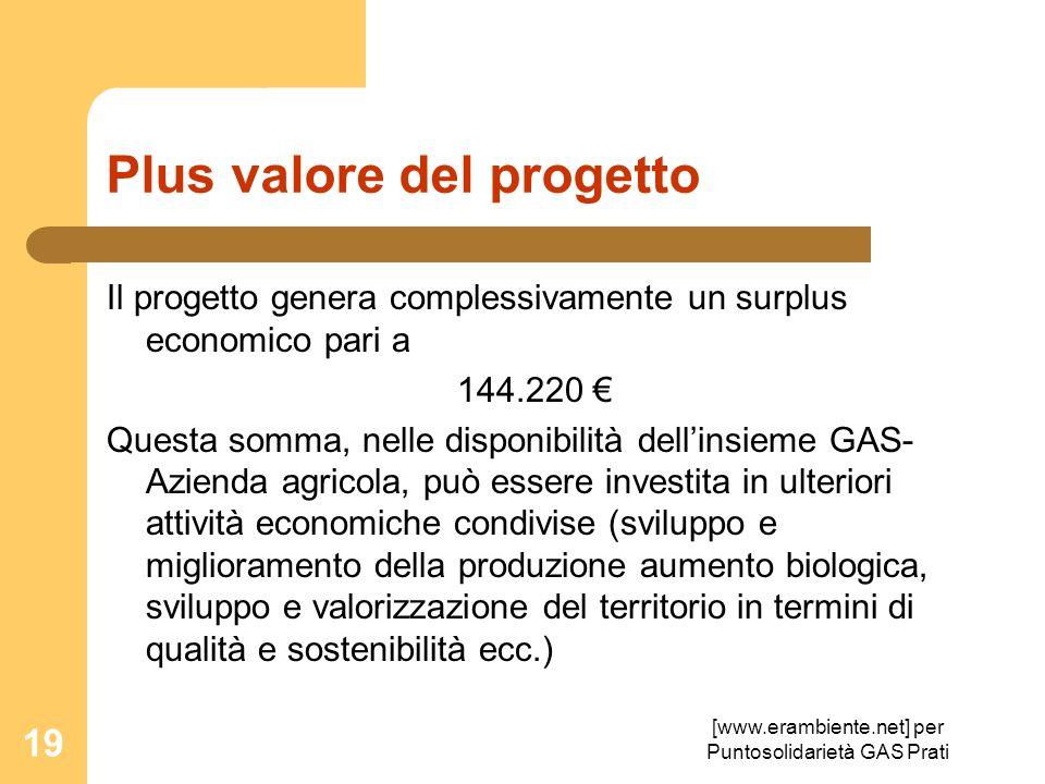 [www.erambiente.net] per Puntosolidarietà GAS Prati 19 Plus valore del progetto Il progetto genera complessivamente un surplus economico pari a 144.22