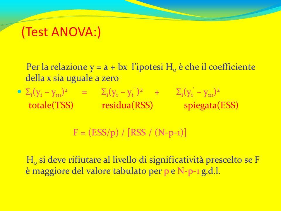 (Test ANOVA:) Per la relazione y = a + bx lipotesi H 0 è che il coefficiente della x sia uguale a zero i (y i – y m ) 2 = i (y i – y i ) 2 + i (y i –