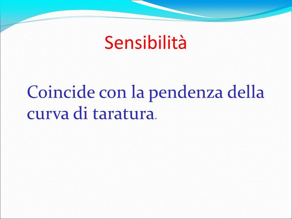 Sensibilità Coincide con la pendenza della curva di taratura.