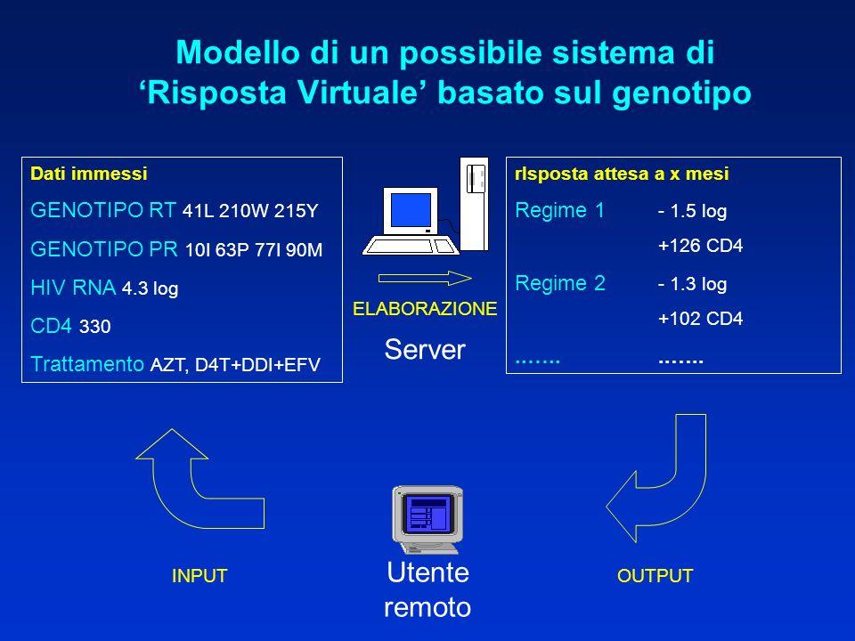 Modello di un possibile sistema di Risposta Virtuale basato sul genotipo Dati immessi GENOTIPO RT 41L 210W 215Y GENOTIPO PR 10I 63P 77I 90M HIV RNA 4.3 log CD4 330 Trattamento AZT, D4T+DDI+EFV rIsposta attesa a x mesi Regime 1 - 1.5 log +126 CD4 Regime 2 - 1.3 log +102 CD4..…..