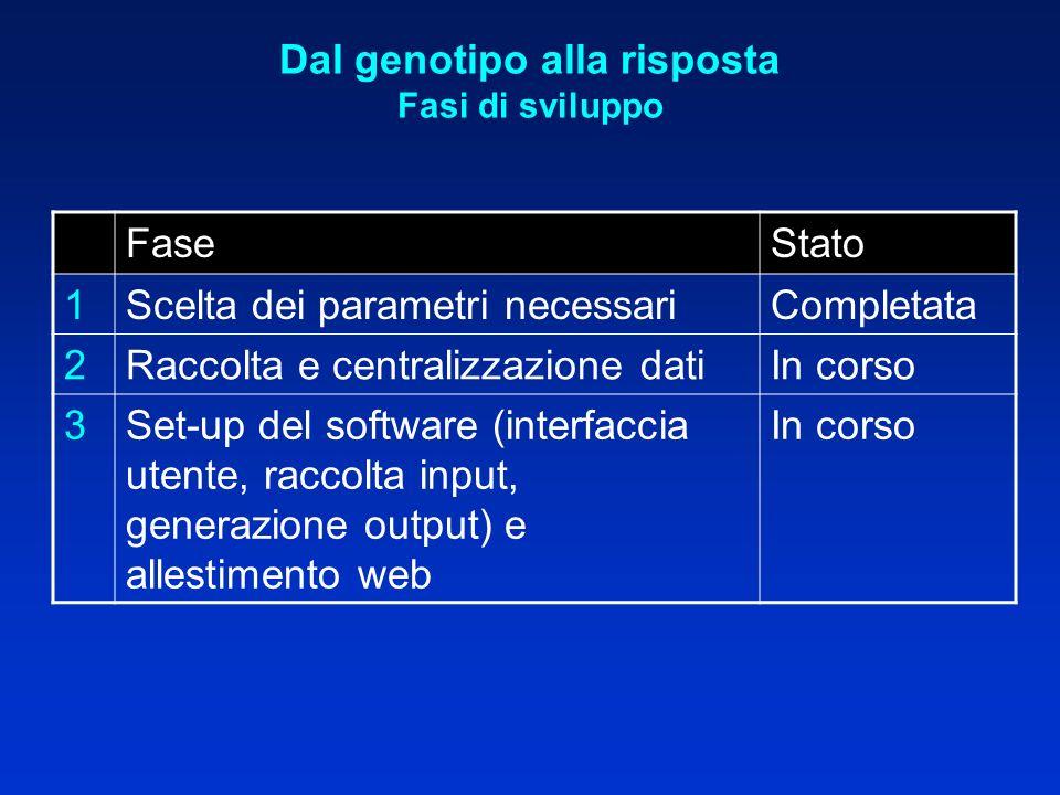 Dal genotipo alla risposta Fasi di sviluppo FaseStato 1Scelta dei parametri necessariCompletata 2Raccolta e centralizzazione datiIn corso 3Set-up del