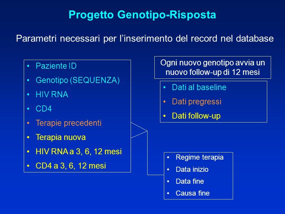 Progetto Genotipo-Risposta Parametri necessari per linserimento del record nel database Paziente ID Genotipo (SEQUENZA) HIV RNA CD4 Terapie precedenti