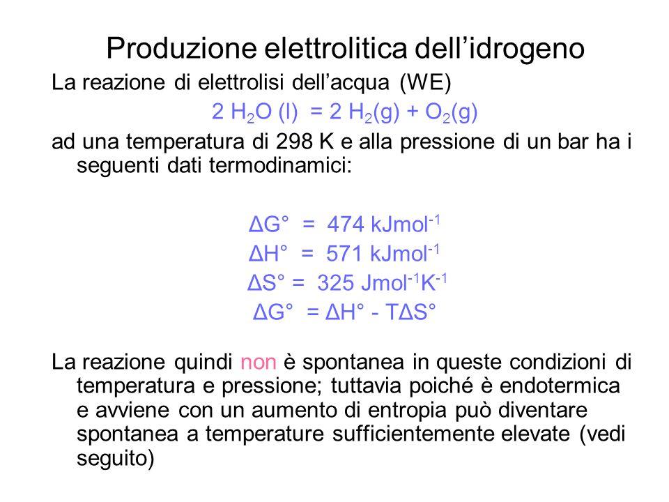 Produzione elettrolitica dellidrogeno La reazione di elettrolisi dellacqua (WE) 2 H 2 O (l) = 2 H 2 (g) + O 2 (g) ad una temperatura di 298 K e alla p