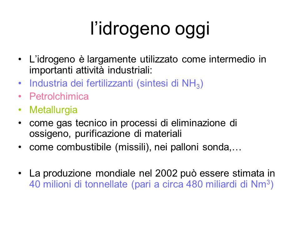 lidrogeno oggi Lidrogeno è largamente utilizzato come intermedio in importanti attività industriali: Industria dei fertilizzanti (sintesi di NH 3 ) Pe