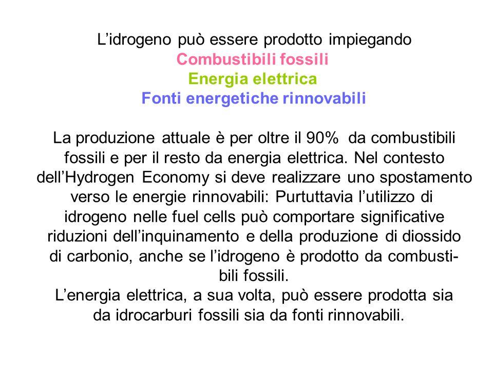 Lidrogeno può essere prodotto impiegando Combustibili fossili Energia elettrica Fonti energetiche rinnovabili La produzione attuale è per oltre il 90%