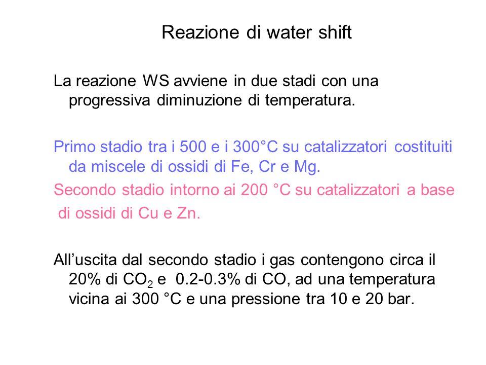 Reazione di water shift La reazione WS avviene in due stadi con una progressiva diminuzione di temperatura. Primo stadio tra i 500 e i 300°C su catali