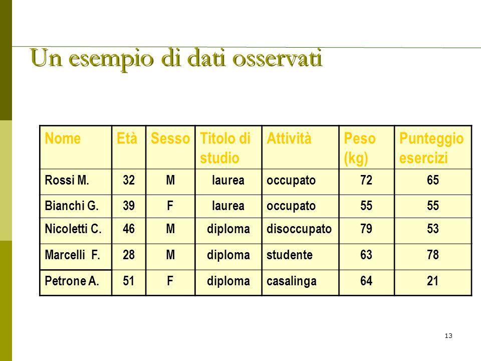 Un esempio di dati osservati NomeEtàSessoTitolo di studio AttivitàPeso (kg) Punteggio esercizi Rossi M.32Mlaureaoccupato7265 Bianchi G.39Flaureaoccupa