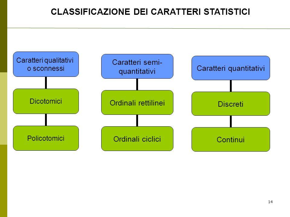 CLASSIFICAZIONE DEI CARATTERI STATISTICI Caratteri qualitativi o sconnessi Dicotomici Policotomici Caratteri semi- quantitativi Ordinali rettilinei Or