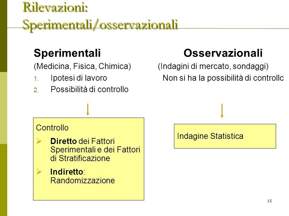 Sperimentali (Medicina, Fisica, Chimica) 1. Ipotesi di lavoro 2. Possibilità di controllo Osservazionali (Indagini di mercato, sondaggi) Non si ha la