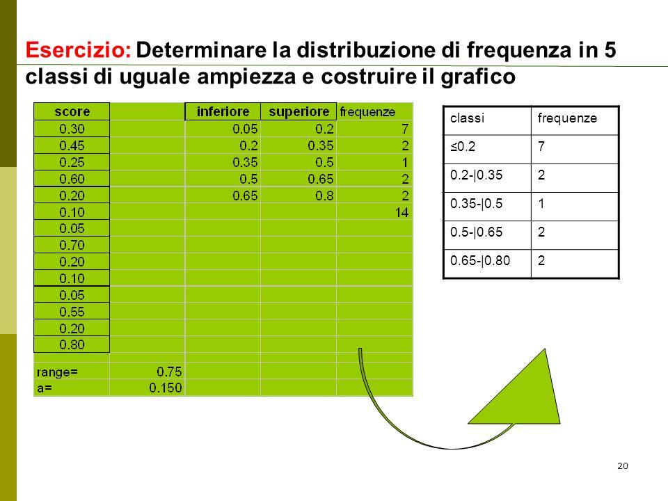 Esercizio: Determinare la distribuzione di frequenza in 5 classi di uguale ampiezza e costruire il grafico classifrequenze 0.27 0.2- 0.352 0.35- 0.51