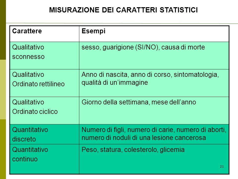 MISURAZIONE DEI CARATTERI STATISTICI CarattereEsempi Qualitativo sconnesso sesso, guarigione (SI/NO), causa di morte Qualitativo Ordinato rettilineo A