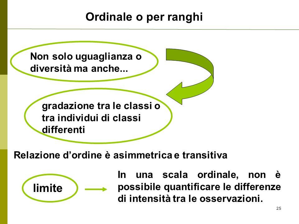 Ordinale o per ranghi Non solo uguaglianza o diversità ma anche... gradazione tra le classi o tra individui di classi differenti In una scala ordinale