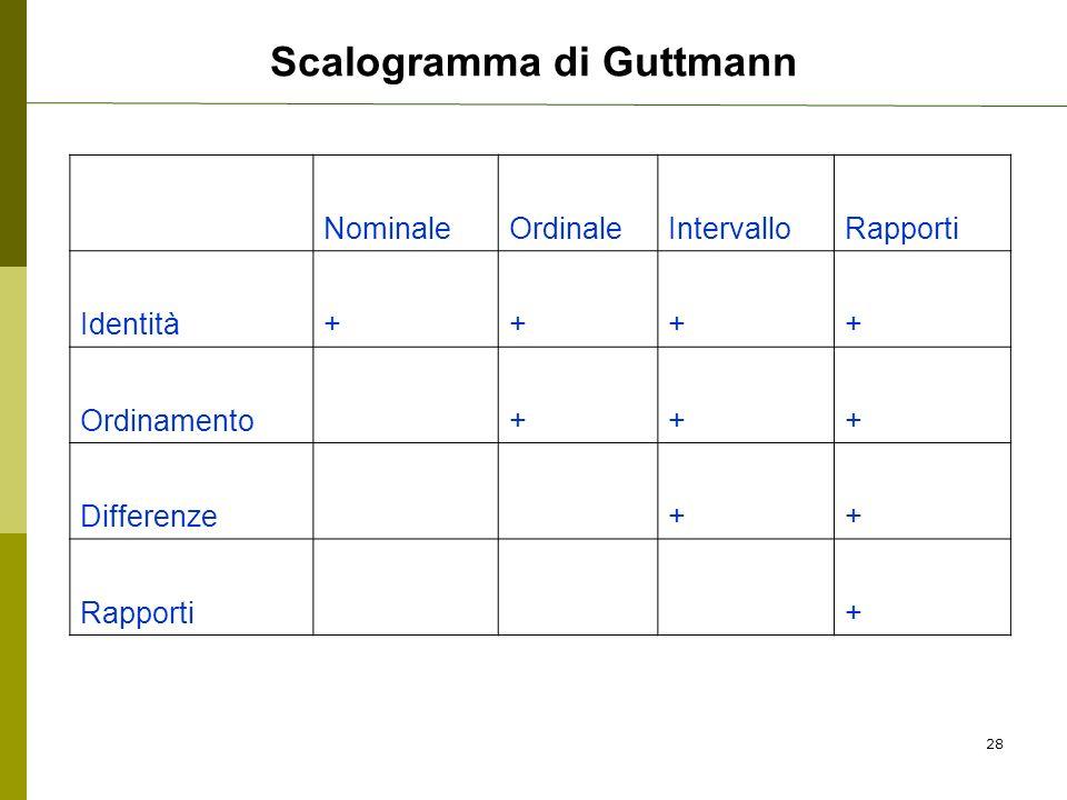 Scalogramma di Guttmann NominaleOrdinaleIntervalloRapporti Identità++++ Ordinamento +++ Differenze ++ Rapporti + 28