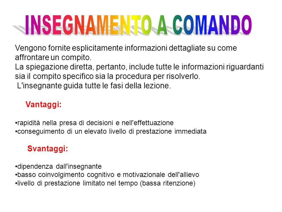 Comando (direttivo) Vantaggi Rapidità nella presa di decisioni Rapidità nelleffettuazione Elevata prestazione immediata Svantaggi Sviluppo di dipenden