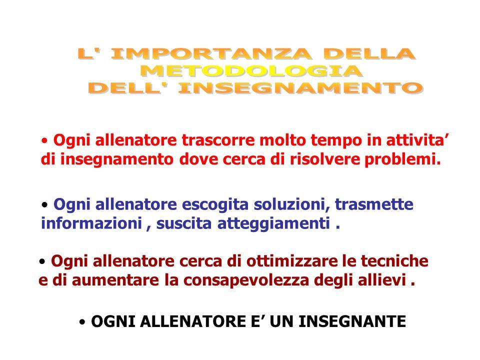 LE COMPETENZE PEDAGOGICHE DELL EDUCAZIONE MOTORIA Massimo Oliveri