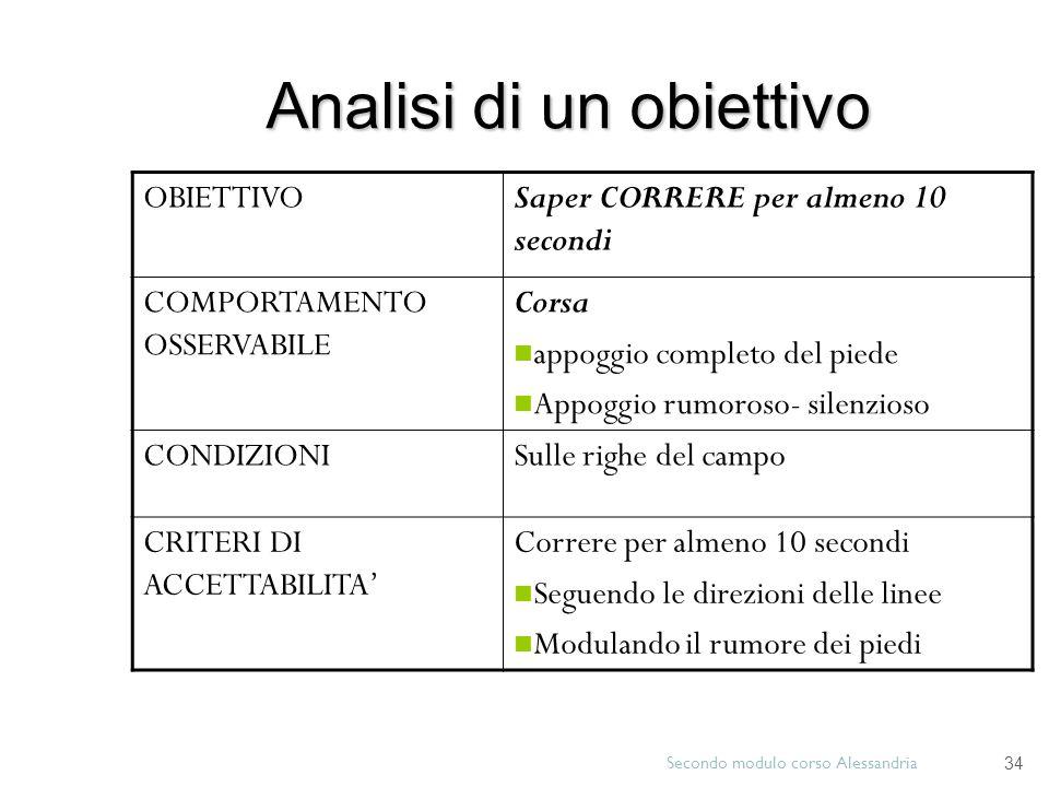 Esempi di obiettivi operativi Secondo modulo corso Alessandria 33 Lallievo sa passare la palla con precisione ad un compagno posto frontalmente. Lalli
