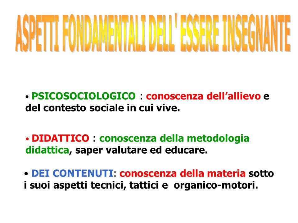 COMUNICAZIONE ORGANIZZAZIONE GESTIONE DEL TEMPO TECNOLOGIE LEADERSHIP MOTIVAZIONE (personale )
