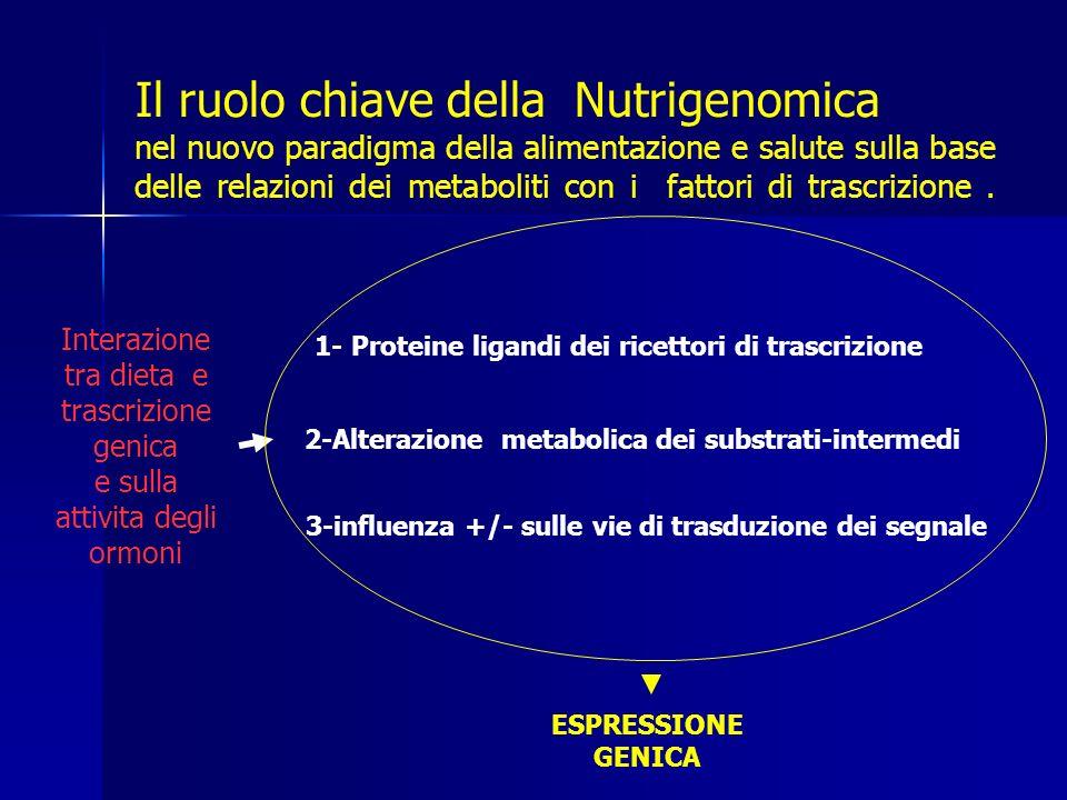 Il ruolo chiave della Nutrigenomica nel nuovo paradigma della alimentazione e salute sulla base delle relazioni dei metaboliti con i fattori di trascrizione.
