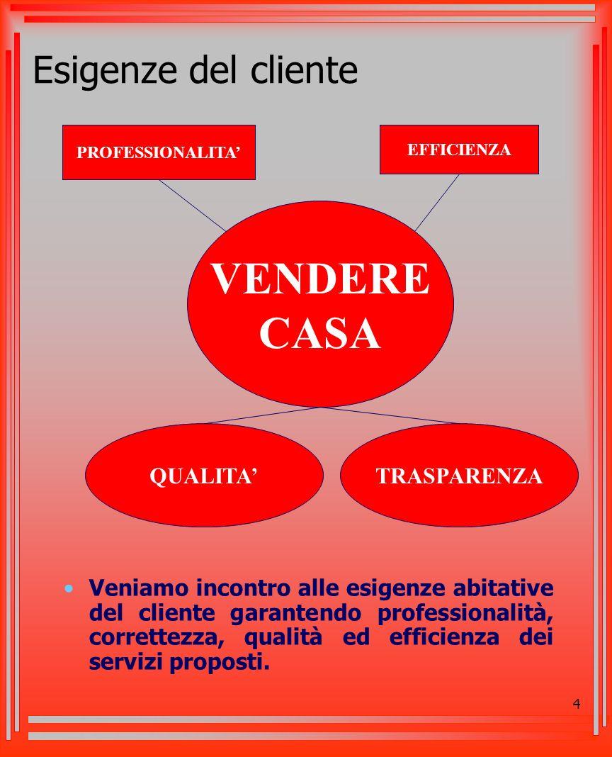 4 Esigenze del cliente Veniamo incontro alle esigenze abitative del cliente garantendo professionalità, correttezza, qualità ed efficienza dei servizi