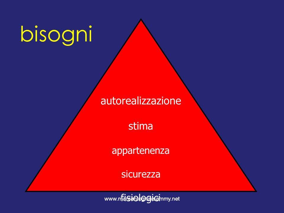 www.marcantogninisammy.net autorealizzazione stima appartenenza sicurezza fisiologici bisogni