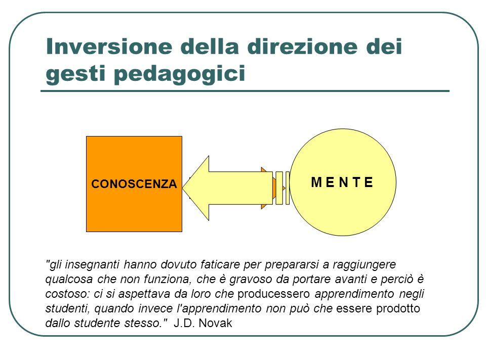 Inversione della direzione dei gesti pedagogici M E N T E CONOSCENZA M E N T E