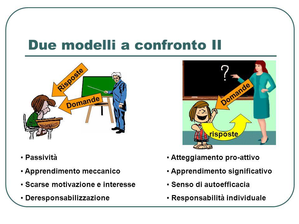 Due modelli a confronto II Domande Risposte Domande risposte Passività Apprendimento meccanico Scarse motivazione e interesse Deresponsabilizzazione A