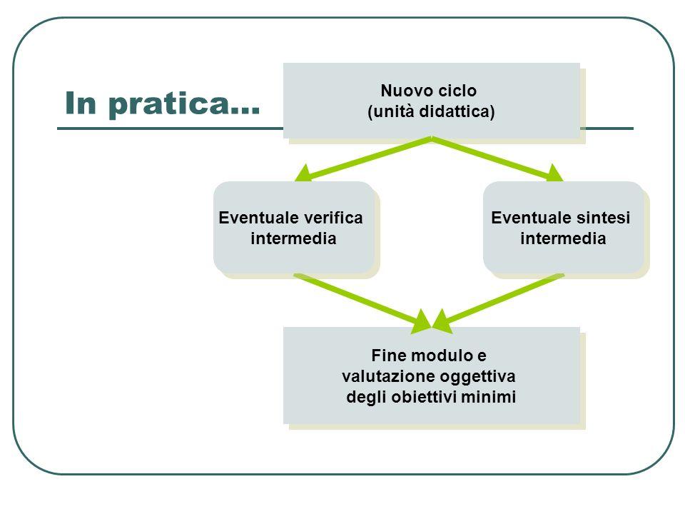 In pratica… Nuovo ciclo (unità didattica) Nuovo ciclo (unità didattica) Fine modulo e valutazione oggettiva degli obiettivi minimi Fine modulo e valut