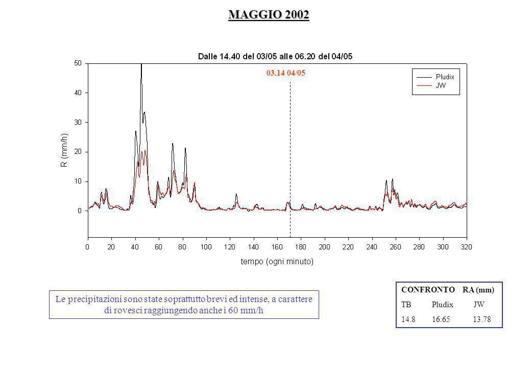 CONFRONTO RA (mm) TB Pludix JW 14.8 16.65 13.78 Le precipitazioni sono state soprattutto brevi ed intense, a carattere di rovesci raggiungendo anche i