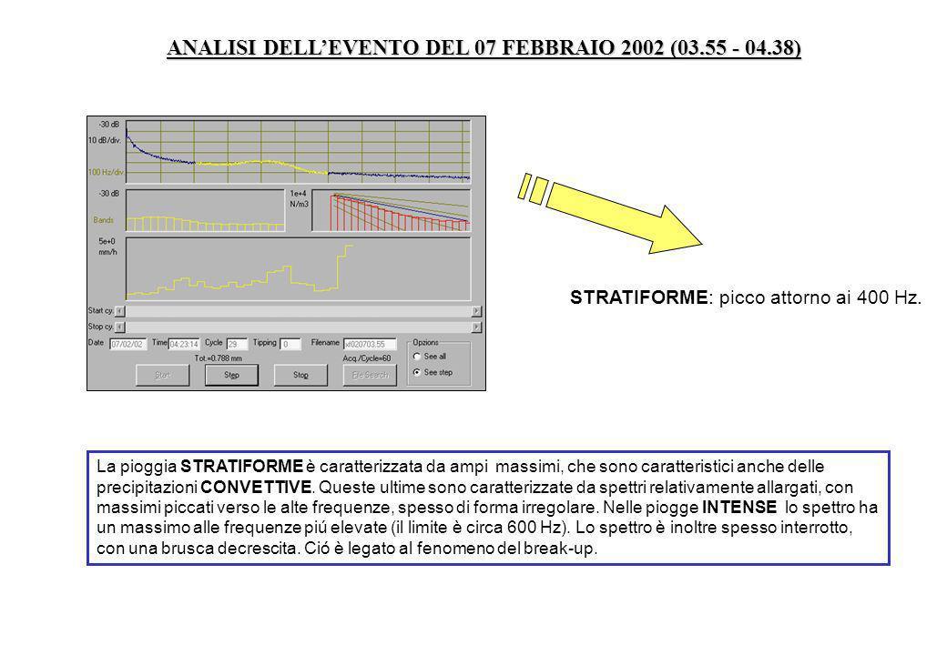 ANALISI DELLEVENTO DEL 07 FEBBRAIO 2002 (03.55 - 04.38) La pioggia STRATIFORME è caratterizzata da ampi massimi, che sono caratteristici anche delle p